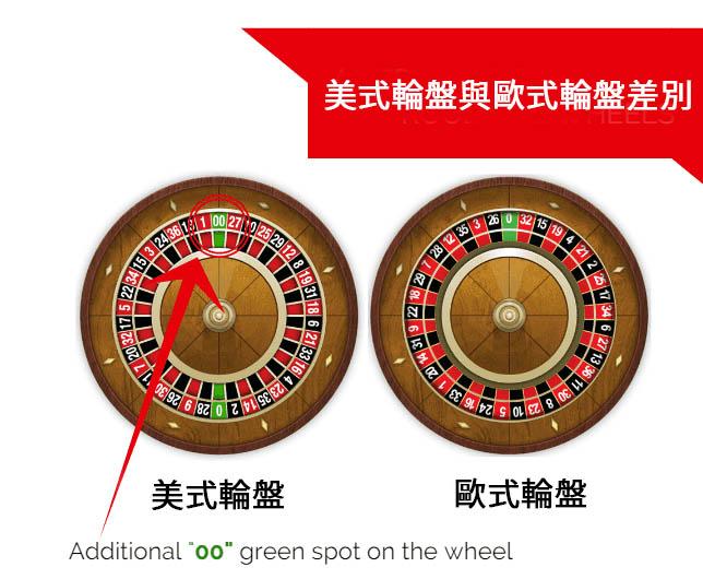 歐美輪盤差異